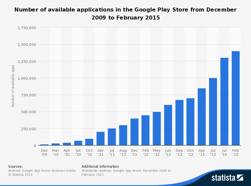 statistic_id266210_google-play_-number-of-available-apps-2009-2015